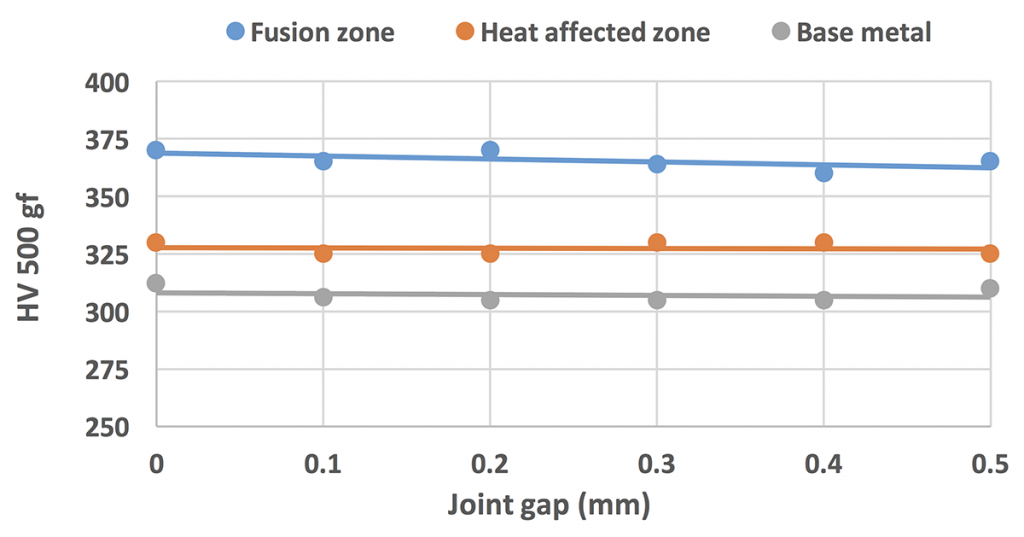 Effect of joint gap