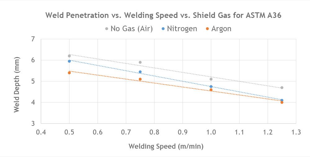 Welding penetration versus welding speed for A36. Focus is at the surface of the material